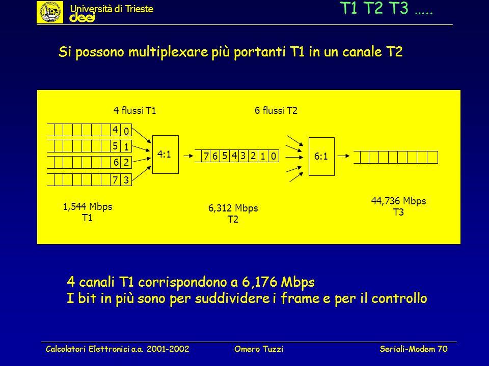 Calcolatori Elettronici a.a. 2001-2002Omero TuzziSeriali-Modem 70 T1 T2 T3 ….. Si possono multiplexare più portanti T1 in un canale T2 4:1 0 1 2 3 4 5