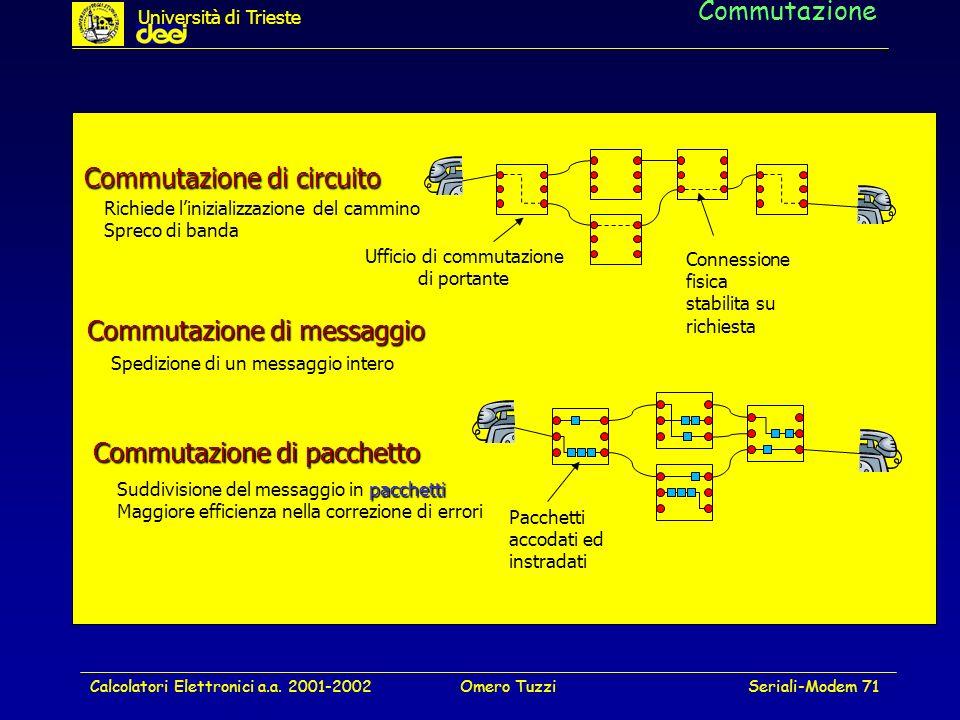 Calcolatori Elettronici a.a. 2001-2002Omero TuzziSeriali-Modem 71 Commutazione Commutazione di messaggio Connessione fisica stabilita su richiesta Com