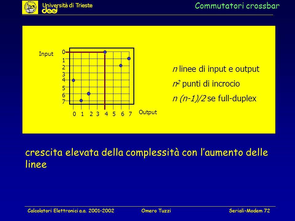 Calcolatori Elettronici a.a. 2001-2002Omero TuzziSeriali-Modem 72 Commutatori crossbar crescita elevata della complessità con laumento delle linee 0 0