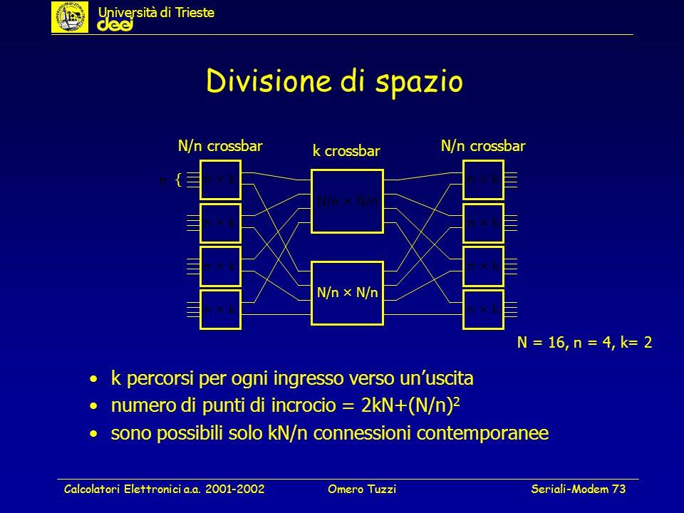 Calcolatori Elettronici a.a. 2001-2002Omero TuzziSeriali-Modem 73 Divisione di spazio n × k { n N/n × N/n n × k N/n crossbar k crossbar N = 16, n = 4,