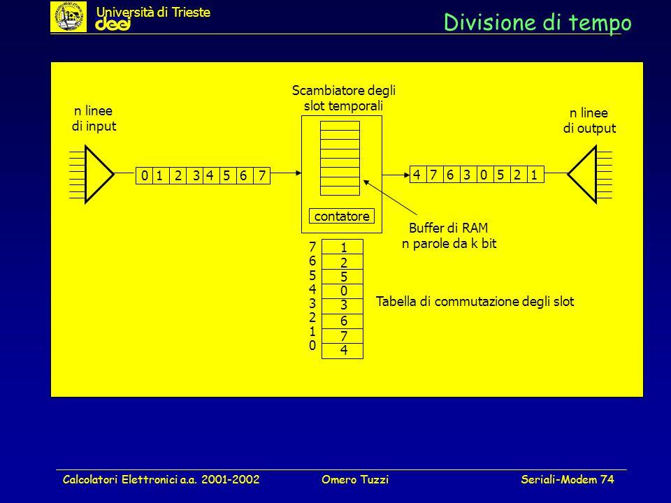 Calcolatori Elettronici a.a. 2001-2002Omero TuzziSeriali-Modem 74 Divisione di tempo contatore 01234567 01234567 Scambiatore degli slot temporali n li