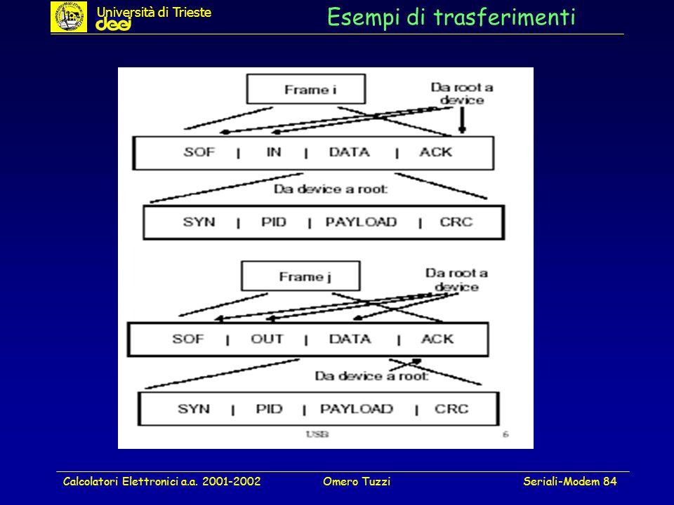 Calcolatori Elettronici a.a. 2001-2002Omero TuzziSeriali-Modem 84 Esempi di trasferimenti Università di Trieste