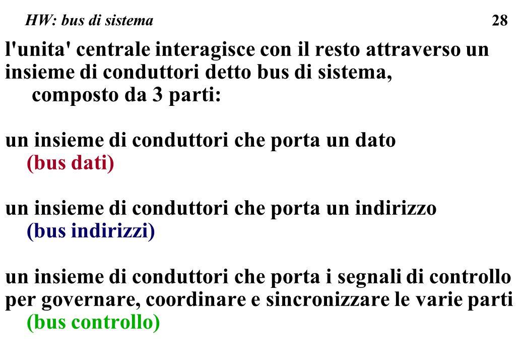 28 HW: bus di sistema l unita centrale interagisce con il resto attraverso un insieme di conduttori detto bus di sistema, composto da 3 parti: un insieme di conduttori che porta un dato (bus dati) un insieme di conduttori che porta un indirizzo (bus indirizzi) un insieme di conduttori che porta i segnali di controllo per governare, coordinare e sincronizzare le varie parti (bus controllo)