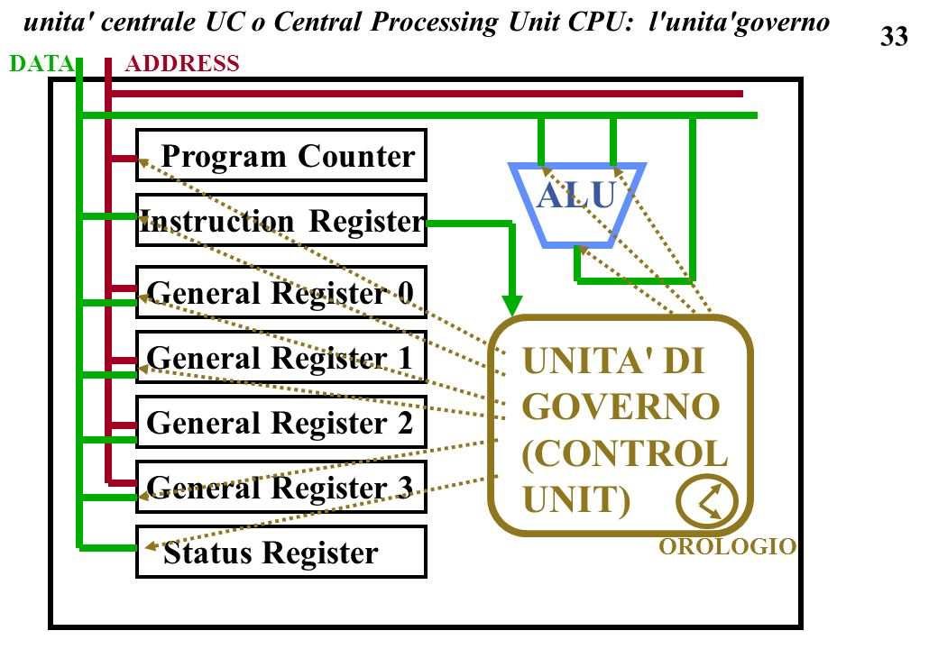 33 unita' centrale UC o Central Processing Unit CPU: l'unita'governo Program Counter Instruction Register General Register 0 General Register 1 Genera