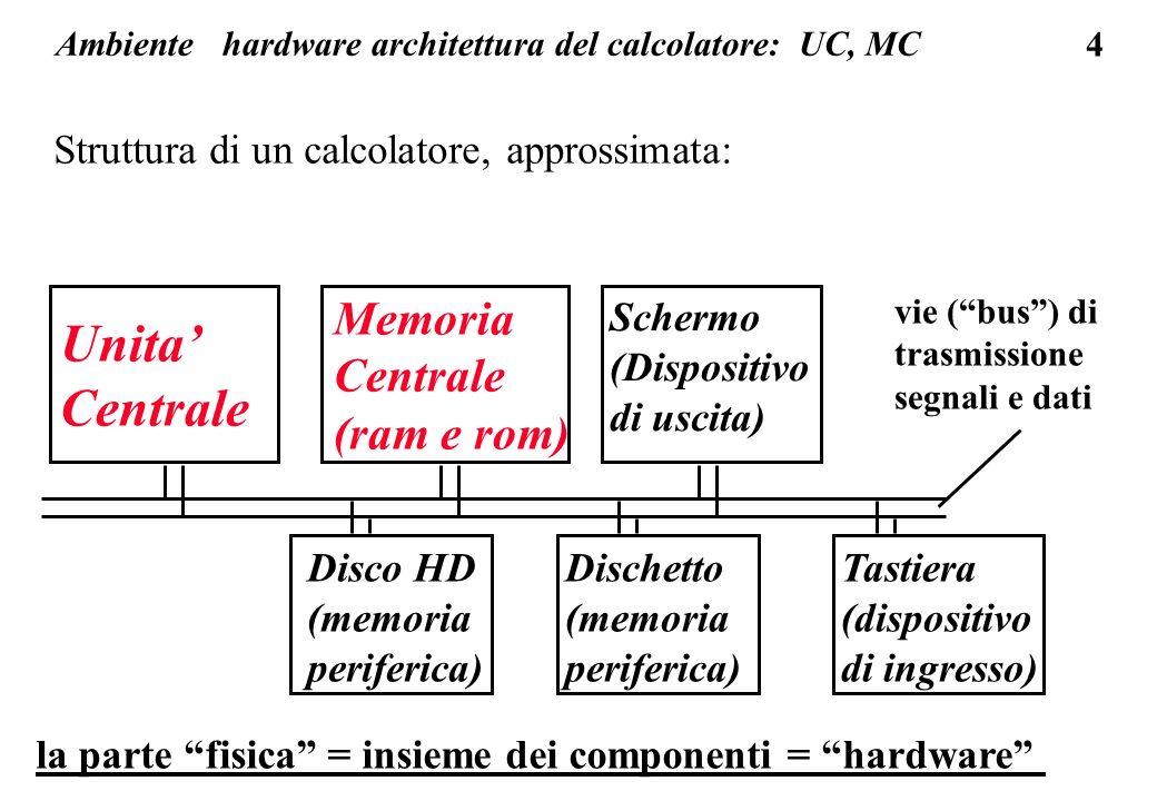45 memoria centrale la memoria centrale sa eseguire due comandi: scrivi un dato X in memoria all indirizzo I, cioe copia un insieme di bit X (da 8 a 64) dal bus dati (X fornito dall UC) in una cella di indirizzo I leggi un dato X dalla memoria dall indirizzo I cioe copia un insieme di bit X da una cella di memoria di indirizzo I sul bus dati : bus dati bus indirizzi X I I X celle di memoria controllo memoria...