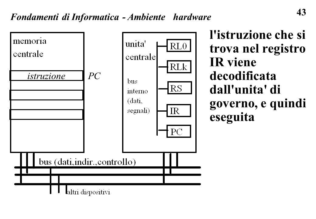 43 l istruzione che si trova nel registro IR viene decodificata dall unita di governo, e quindi eseguita Fondamenti di Informatica - Ambiente hardware istruzionePC