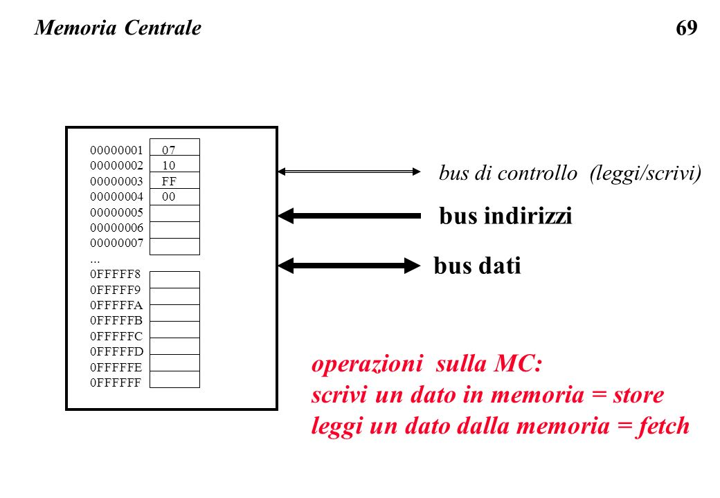 69 Memoria Centrale bus di controllo (leggi/scrivi) bus indirizzi bus dati 00000001 00000002 00000003 00000004 00000005 00000006 00000007...