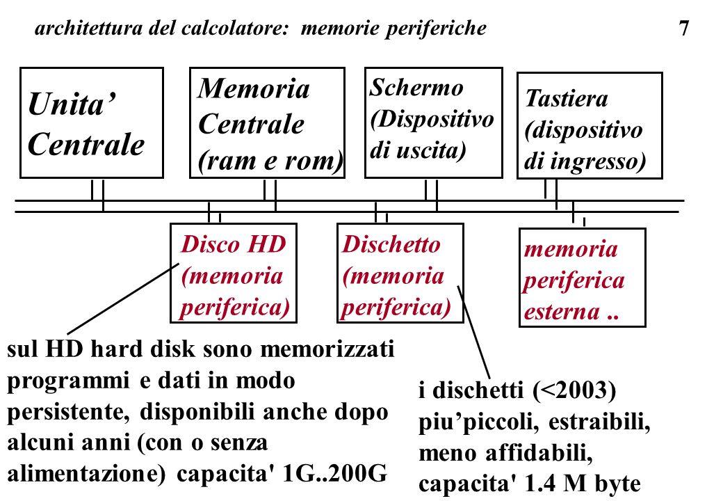 7 Unita Centrale Memoria Centrale (ram e rom) Schermo (Dispositivo di uscita) Tastiera (dispositivo di ingresso) Disco HD (memoria periferica) Dischetto (memoria periferica) sul HD hard disk sono memorizzati programmi e dati in modo persistente, disponibili anche dopo alcuni anni (con o senza alimentazione) capacita 1G..200G i dischetti (<2003) piupiccoli, estraibili, meno affidabili, capacita 1.4 M byte architettura del calcolatore: memorie periferiche memoria periferica esterna..