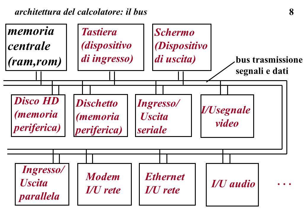 9 memoria centrale (ram,rom) Tastiera (dispositivo di ingresso) Schermo (Dispositivo di uscita) Ingresso/ Uscita seriale Disco HD (memoria periferica) Disco HD architettura del calcolatore: il bus I/U segnale video sul bus di trasmissione dati tra le varie unita devono viaggiare anche i segnali di attivazione e di selezione: la comunicazione tra due componenti (trasmissione dati) avviene seguendo delle regole di un protocollo di trasmissione: richiesta dell uso del bus, selezione dell altro componente (ogni componente ha un indirizzo), trasmissione, verifica dell esito, rilascio del bus...