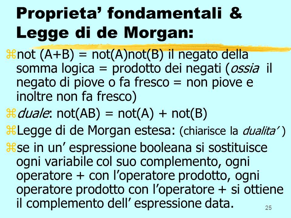 25 Proprieta fondamentali & Legge di de Morgan: znot (A+B) = not(A)not(B) il negato della somma logica = prodotto dei negati (ossia il negato di piove