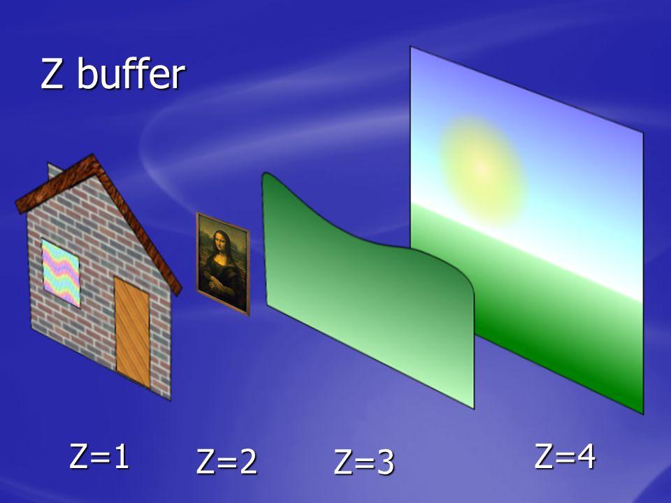 Z buffer Z=1 Z=2 Z=4 Z=3