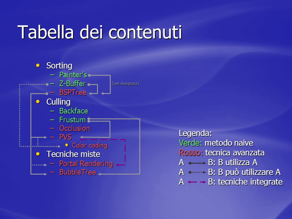 Occlusion Culling – generazione dei volumi dombra Tenere un in-memory database che associa segmenti a poligoni Tenere un in-memory database che associa segmenti a poligoni Marcare tutti quei segmenti che potrebbero essere spigoli (se langolo tra i versori dei poligoni che lo condividono è maggiore di 0) Marcare tutti quei segmenti che potrebbero essere spigoli (se langolo tra i versori dei poligoni che lo condividono è maggiore di 0) A runtime marcare tutti i segmenti potenzialmente di silouette quando si disegna il poligono come front-facing A runtime marcare tutti i segmenti potenzialmente di silouette quando si disegna il poligono come front-facing A runtime marcare tutti i segmenti potenzialmente di silouette quando si disegna il poligono come back-facing A runtime marcare tutti i segmenti potenzialmente di silouette quando si disegna il poligono come back-facing Tutti i segmenti che sono marcati in entrambi i modi, sono poligoni di silouette e basta estrudere la curva chiusa che essi descrivono per ottenere un volume dombra Tutti i segmenti che sono marcati in entrambi i modi, sono poligoni di silouette e basta estrudere la curva chiusa che essi descrivono per ottenere un volume dombra [stessa tecnica che per le stencil shadows…] [stessa tecnica che per le stencil shadows…] front back