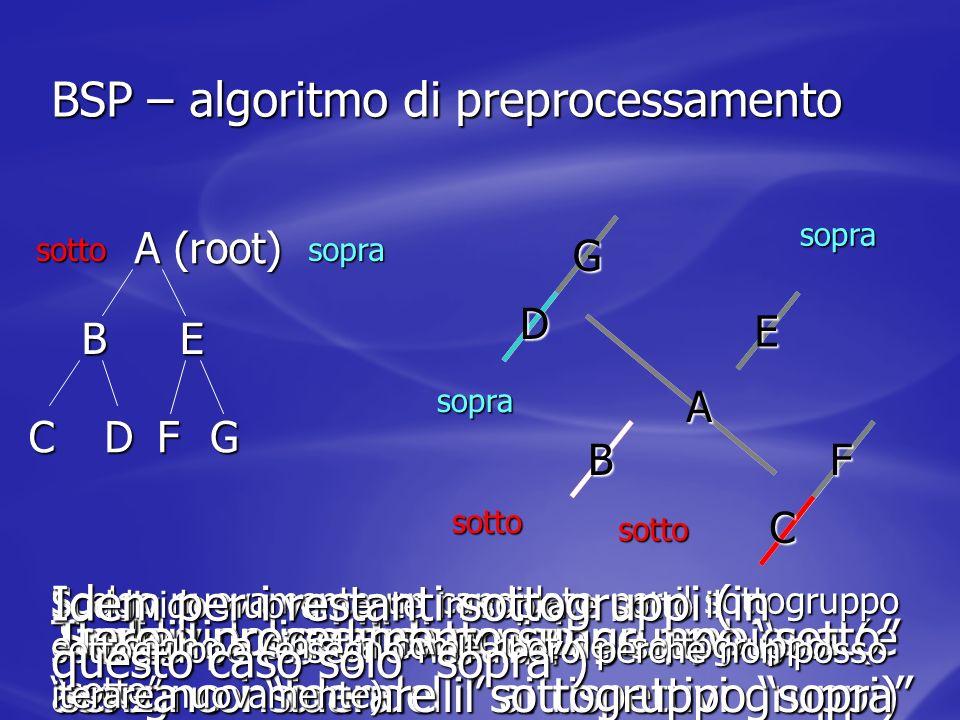 BSP – algoritmo di preprocessamento Scelgo un candidato Suddivido nei due gruppi A (root) Taglio i poligoni di posizione ambigua (e assegno i brandell