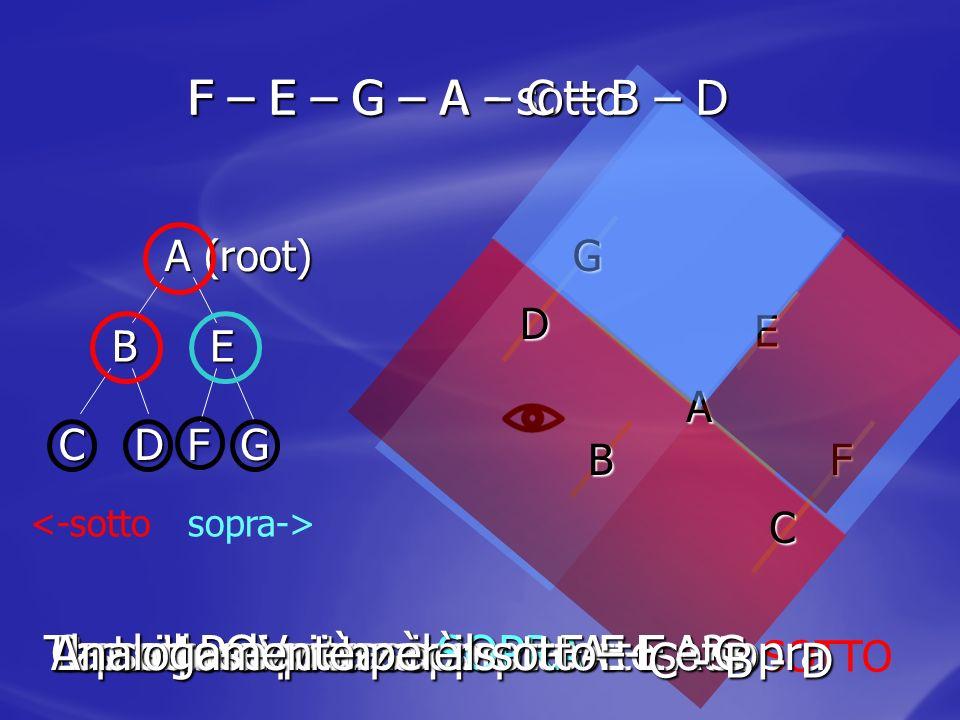 A (root) B CD E FG Test: il POV sta sopra o sotto A? SOTTO A Considero prima il sopra: B C D E F G La sequenza è: sopra – A - sotto Il punto di vista