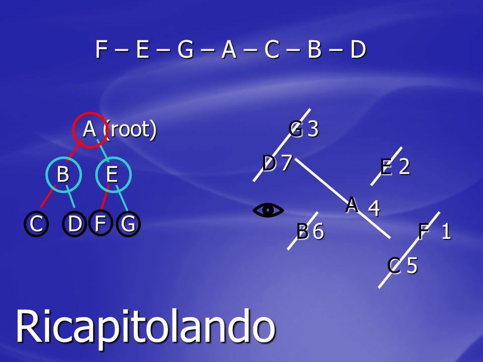 A (root) B CD E FG F – E – G – A – C – B – D Ricapitolando 1 A B C D E F G 2 3 4 5 6 7