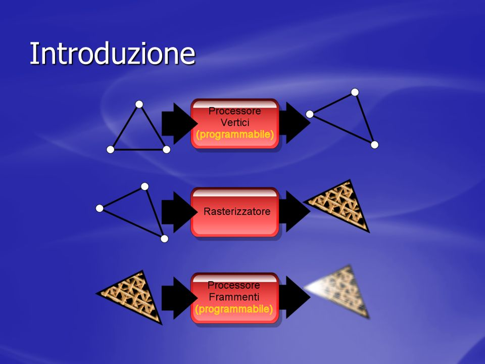 Portal rendering - PVS Ad ogni settore associamo la lista dei settori potenzialmente visibili (la reale visibilità dipende dalla posizione del POV nel settore) Ad ogni settore associamo la lista dei settori potenzialmente visibili (la reale visibilità dipende dalla posizione del POV nel settore) Lintero processo avviene in precalcolo Lintero processo avviene in precalcolo A runtime consultiamo le tabelle di precalcolo per scartare a priori i settori MAI visibili dal settore in cui si trova il POV A runtime consultiamo le tabelle di precalcolo per scartare a priori i settori MAI visibili dal settore in cui si trova il POV Rimane presente un po di overdraw Rimane presente un po di overdraw