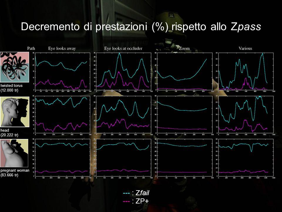 Decremento di prestazioni (%) rispetto allo Zpass --- : Zfail --- : ZP+ twisted torus (12.000 tr) head (20.222 tr) pregnant woman (83.666 tr)