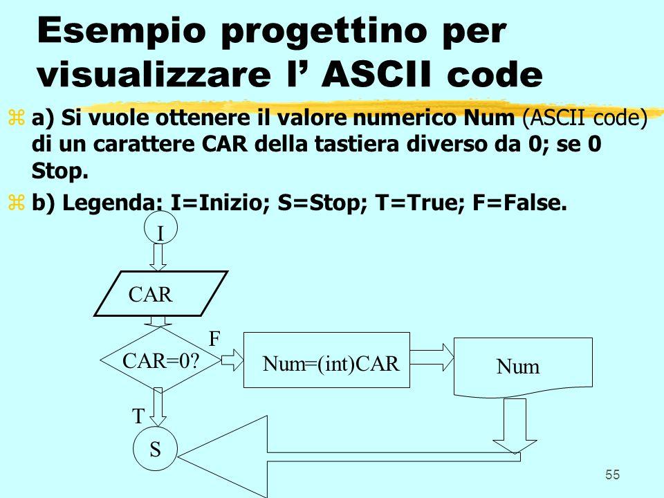 55 Esempio progettino per visualizzare l ASCII code za) Si vuole ottenere il valore numerico Num (ASCII code) di un carattere CAR della tastiera diver