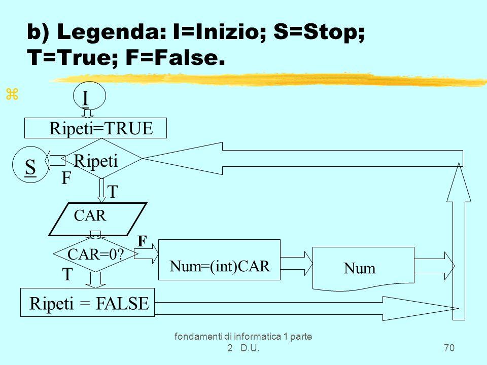 fondamenti di informatica 1 parte 2 D.U.70 b) Legenda: I=Inizio; S=Stop; T=True; F=False. z CAR=0? CAR F Num=(int)CAR Num Ripeti=TRUE Ripeti Ripeti =