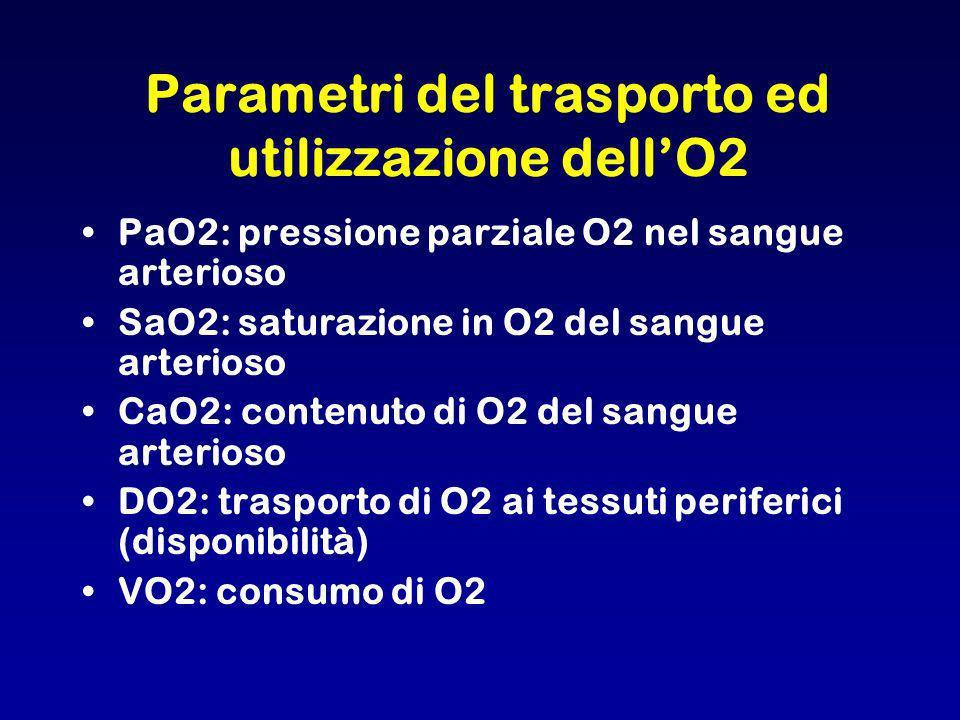 Parametri del trasporto ed utilizzazione dellO2 PaO2: pressione parziale O2 nel sangue arterioso SaO2: saturazione in O2 del sangue arterioso CaO2: co