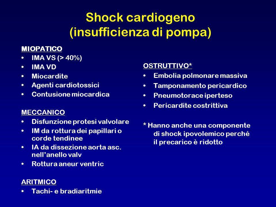 Shock cardiogeno (insufficienza di pompa) MIOPATICO IMA VS (> 40%) IMA VD Miocardite Agenti cardiotossici Contusione miocardica MECCANICO Disfunzione