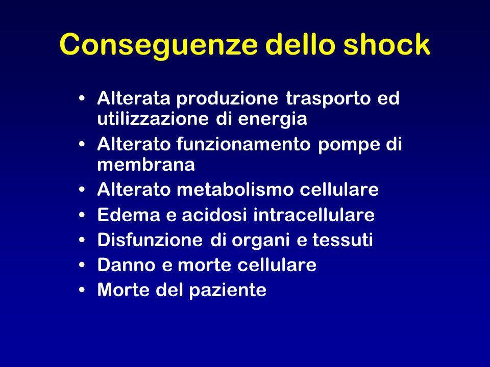 Conseguenze dello shock Alterata produzione trasporto ed utilizzazione di energia Alterato funzionamento pompe di membrana Alterato metabolismo cellul