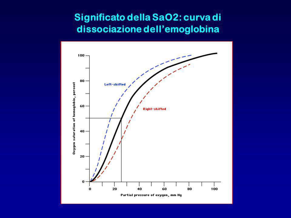 Significato della SaO2: curva di dissociazione dellemoglobina