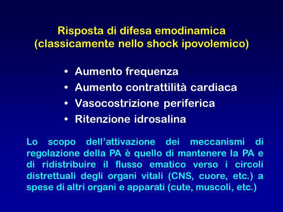 Risposta di difesa emodinamica (classicamente nello shock ipovolemico) Aumento frequenza Aumento contrattilità cardiaca Vasocostrizione periferica Rit