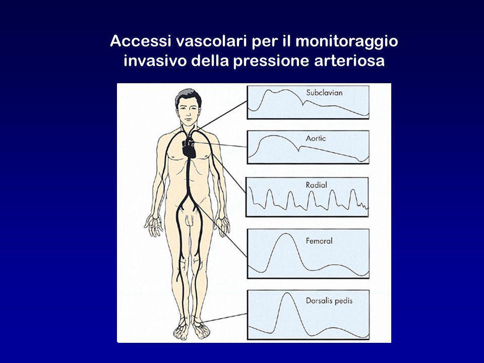 Accessi vascolari per il monitoraggio invasivo della pressione arteriosa