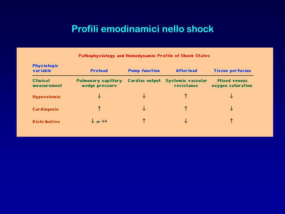 Profili emodinamici nello shock