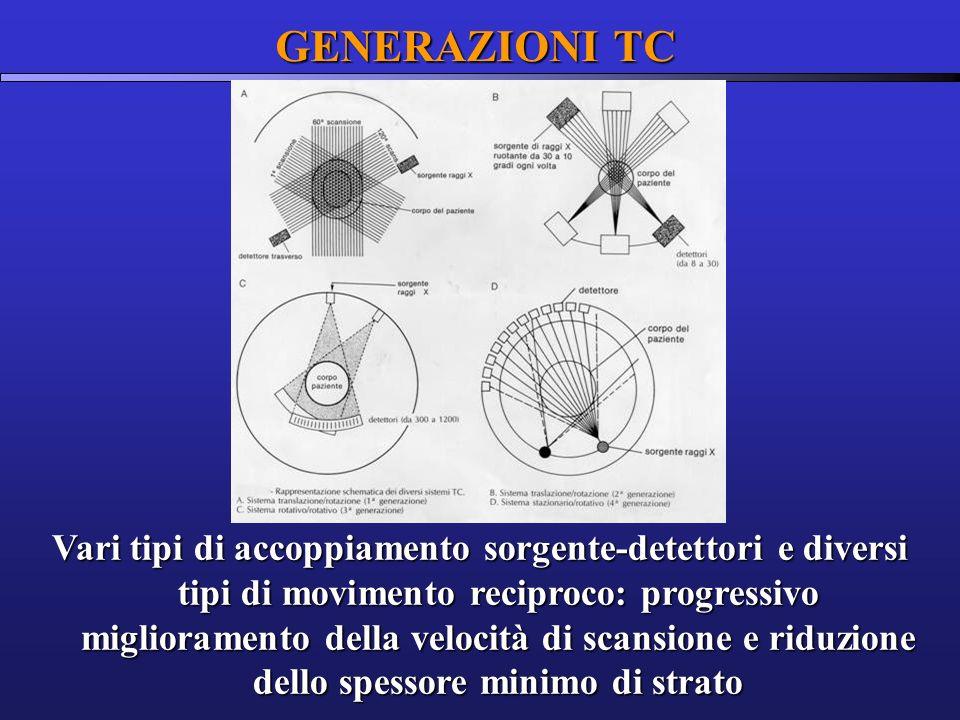 EVOLUZIONE DELLA TC TC convenzionale TC spirale TC spirale monostrato multistrato SLIP-RING TECHNOLOGY