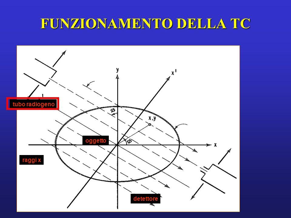 FUNZIONAMENTO DELLA TC detettore oggetto raggi x tubo radiogeno RAGGI X: attraversano loggetto in esame venendo attenuati con modalità strettamente dipendenti dalle caratteristiche delloggetto stesso
