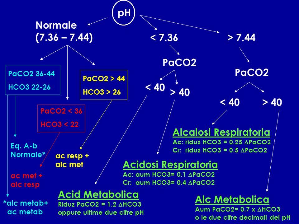 pH Normale (7.36 – 7.44) PaCO2 36-44 HCO3 22-26 PaCO2 < 36 HCO3 < 22 PaCO2 > 44 HCO3 > 26 < 7.36 PaCO2 < 40 > 40 > 7.44 PaCO2 < 40> 40 Acid Metabolica