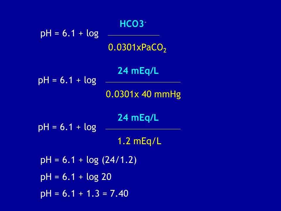 pH = 6.1 + log HCO3 - 0.0301xPaCO 2 pH = 6.1 + log 24 mEq/L 0.0301x 40 mmHg pH = 6.1 + log 24 mEq/L 1.2 mEq/L pH = 6.1 + log (24/1.2) pH = 6.1 + log 2