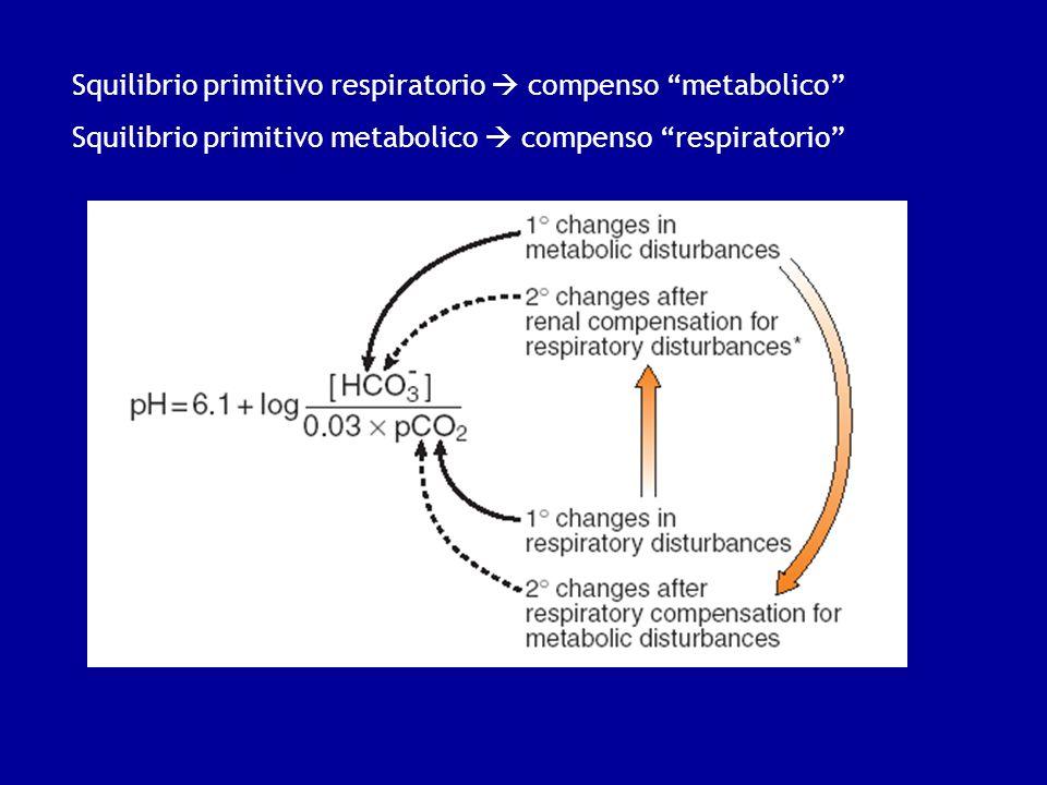 Squilibrio primitivo respiratorio compenso metabolico Squilibrio primitivo metabolico compenso respiratorio