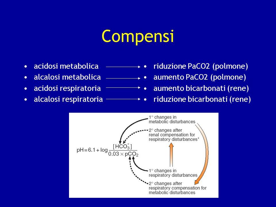 Compensi acidosi metabolica alcalosi metabolica acidosi respiratoria alcalosi respiratoria riduzione PaCO2 (polmone) aumento PaCO2 (polmone) aumento b