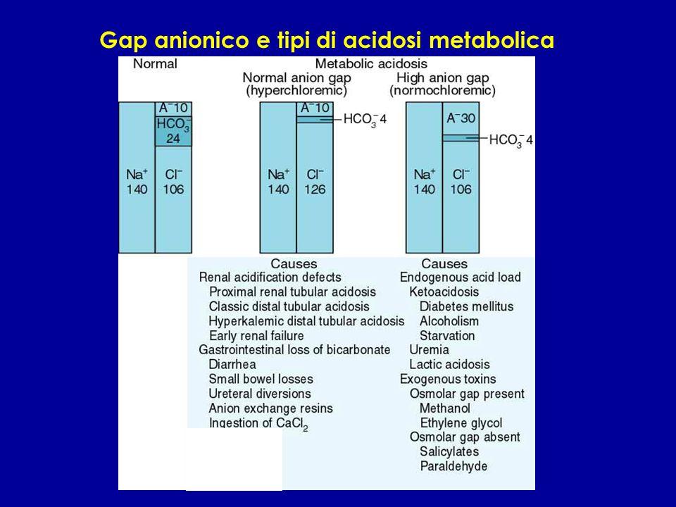 Gap anionico e tipi di acidosi metabolica