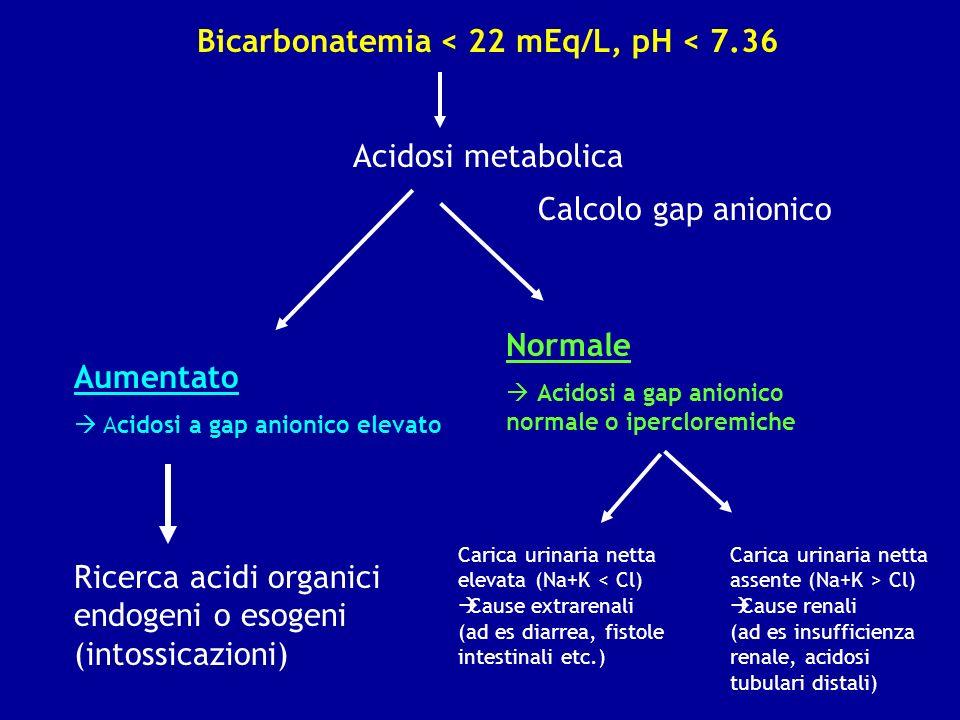 Bicarbonatemia < 22 mEq/L, pH < 7.36 Acidosi metabolica Aumentato Acidosi a gap anionico elevato Normale Acidosi a gap anionico normale o ipercloremic
