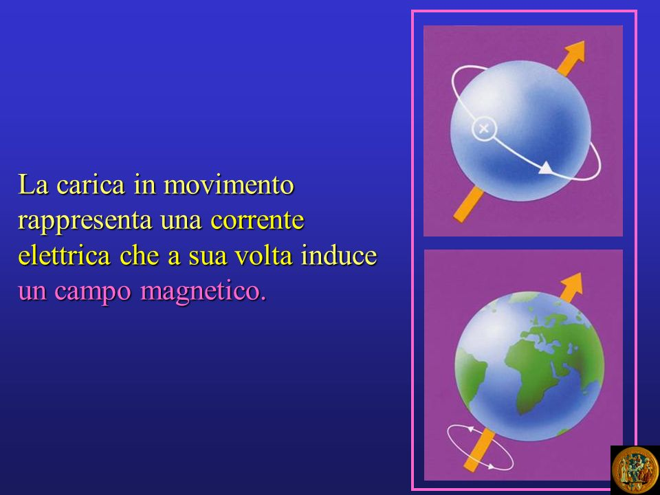 La carica in movimento rappresenta una corrente elettrica che a sua volta induce un campo magnetico.