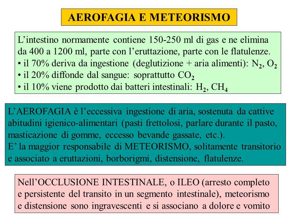 AEROFAGIA E METEORISMO Lintestino normamente contiene 150-250 ml di gas e ne elimina da 400 a 1200 ml, parte con leruttazione, parte con le flatulenze