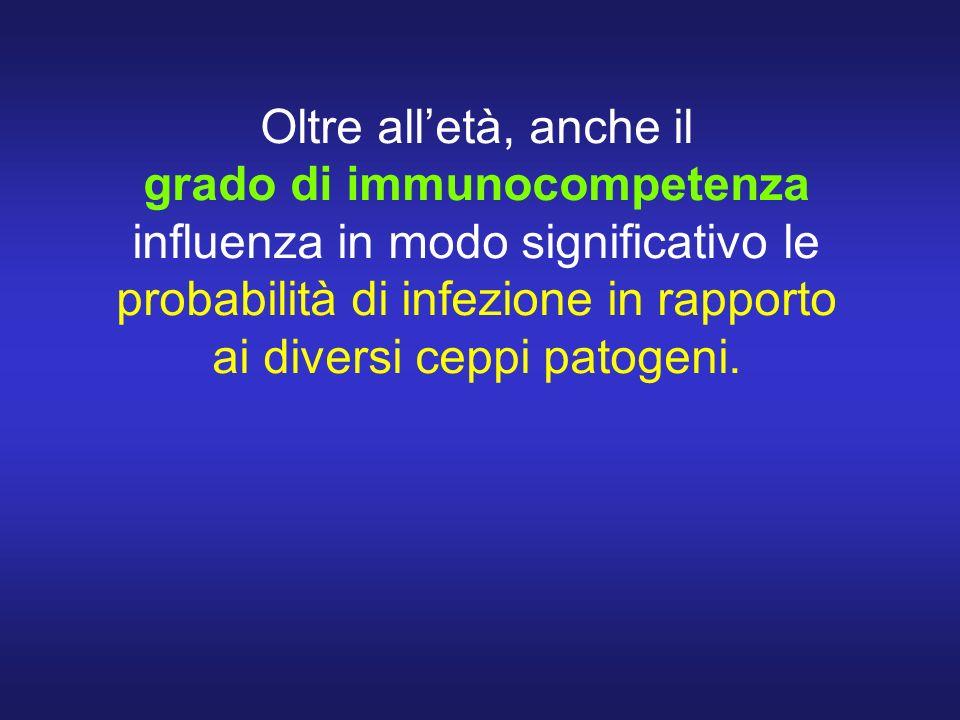 Oltre alletà, anche il grado di immunocompetenza influenza in modo significativo le probabilità di infezione in rapporto ai diversi ceppi patogeni.