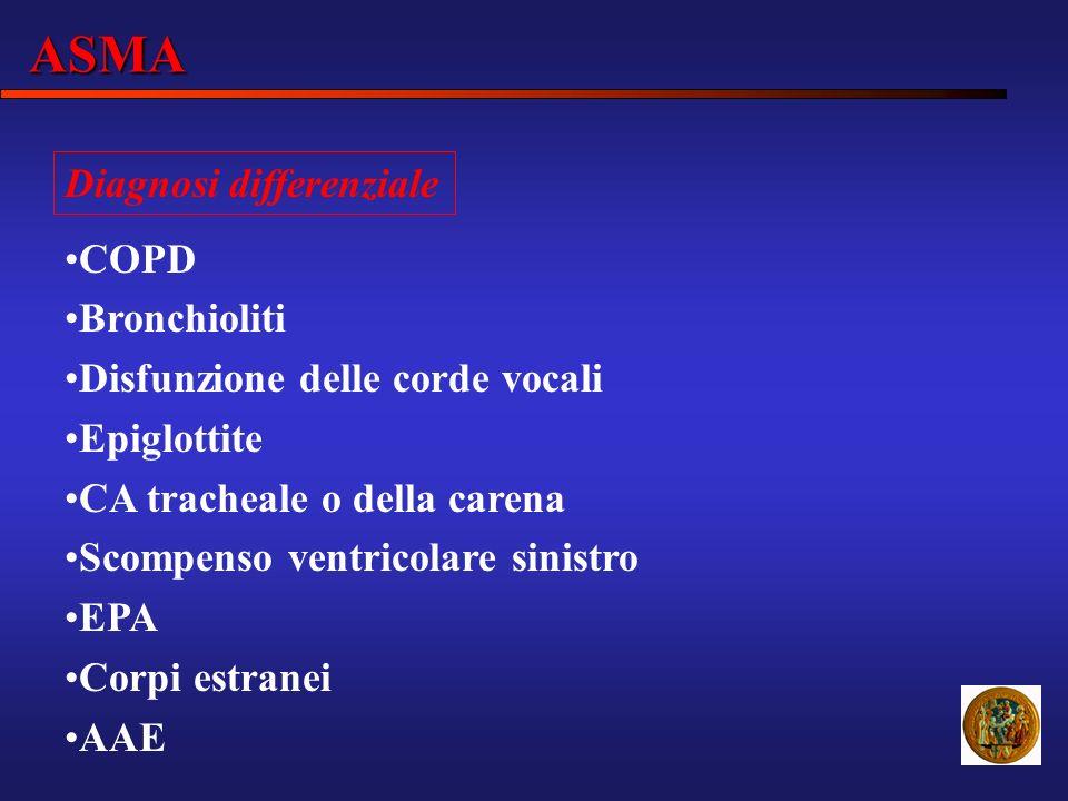 ASMA Diagnosi differenziale COPD Bronchioliti Disfunzione delle corde vocali Epiglottite CA tracheale o della carena Scompenso ventricolare sinistro E