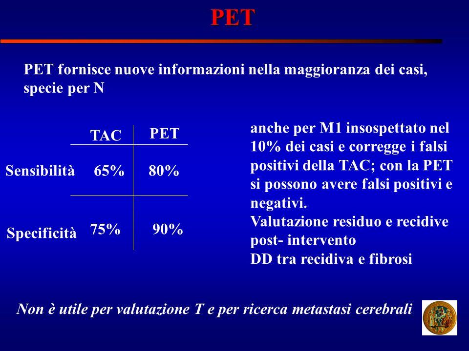 PET PET fornisce nuove informazioni nella maggioranza dei casi, specie per N TAC PET Sensibilità Specificità 65%80% 75%90% anche per M1 insospettato n