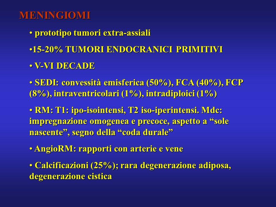 MENINGIOMI prototipo tumori extra-assiali prototipo tumori extra-assiali 15-20% TUMORI ENDOCRANICI PRIMITIVI15-20% TUMORI ENDOCRANICI PRIMITIVI V-VI D