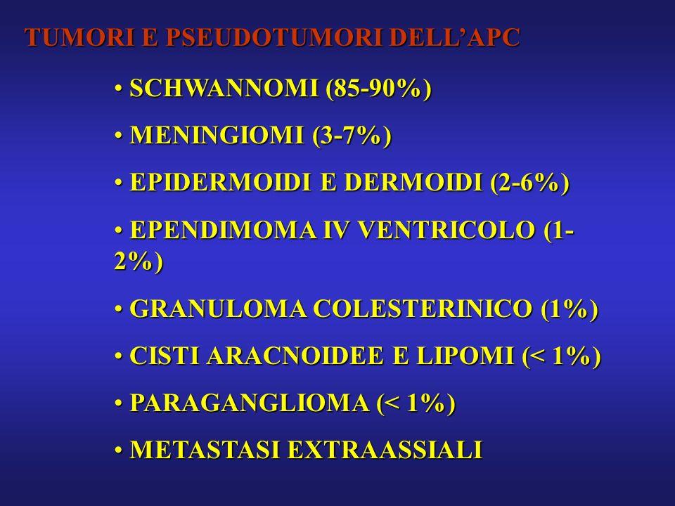 TUMORI E PSEUDOTUMORI DELLAPC SCHWANNOMI (85-90%) SCHWANNOMI (85-90%) MENINGIOMI (3-7%) MENINGIOMI (3-7%) EPIDERMOIDI E DERMOIDI (2-6%) EPIDERMOIDI E