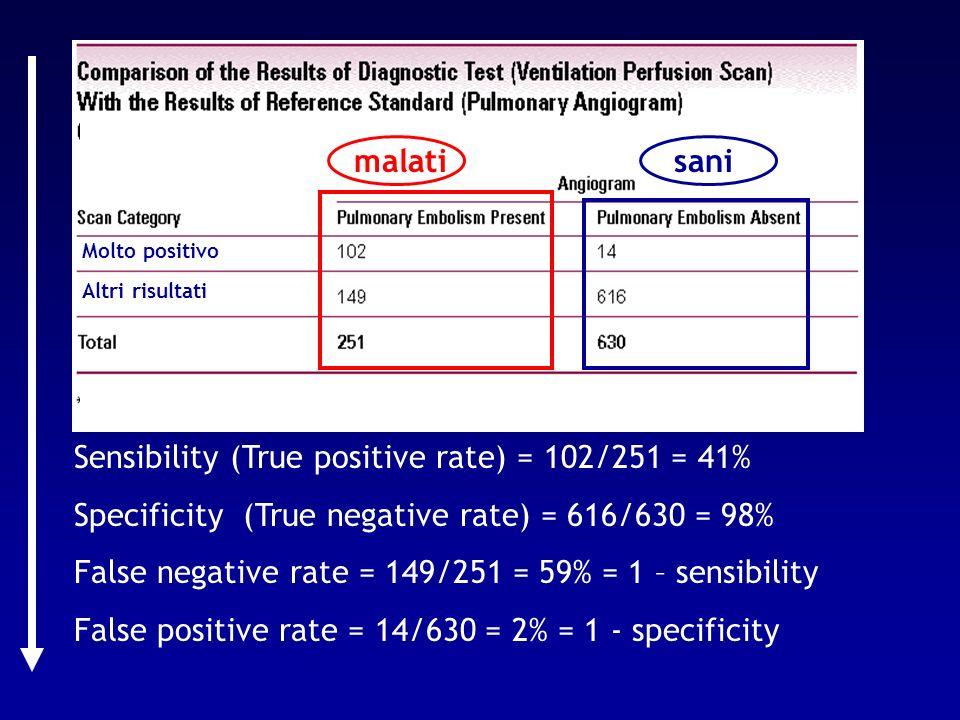 Sensibility (True positive rate) = 102/251 = 41% Specificity (True negative rate) = 616/630 = 98% False negative rate = 149/251 = 59% = 1 – sensibilit