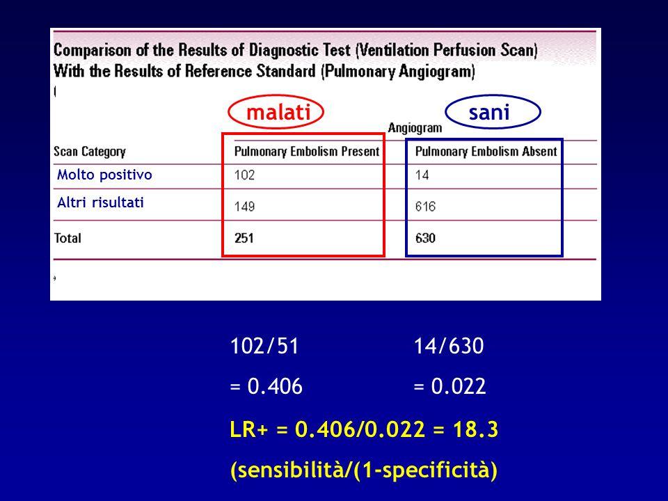 malatisani Molto positivo Altri risultati 102/51 = 0.406 14/630 = 0.022 LR+ = 0.406/0.022 = 18.3 (sensibilità/(1-specificità)