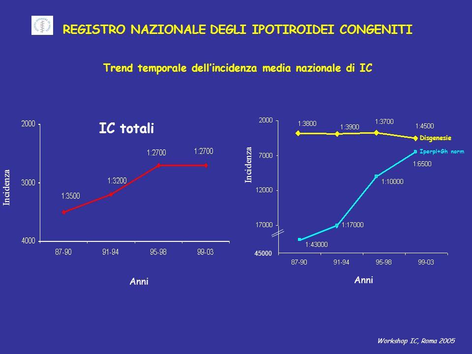 REGISTRO NAZIONALE DEGLI IPOTIROIDEI CONGENITI Trend temporale dellincidenza media nazionale di IC Workshop IC, Roma 2005 IC totali Incidenza Anni 45000 Disgenesie Iperpl+Gh norm Incidenza Anni