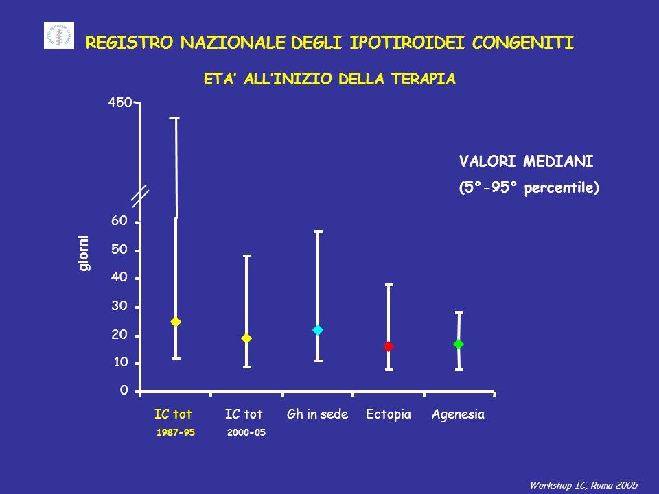 REGISTRO NAZIONALE DEGLI IPOTIROIDEI CONGENITI ETA ALLINIZIO DELLA TERAPIA VALORI MEDIANI (5°-95° percentile) IC tot 1987-95 Gh in sedeEctopiaAgenesia IC tot 2000-05 0 450 10 20 30 40 50 60 giorni Workshop IC, Roma 2005