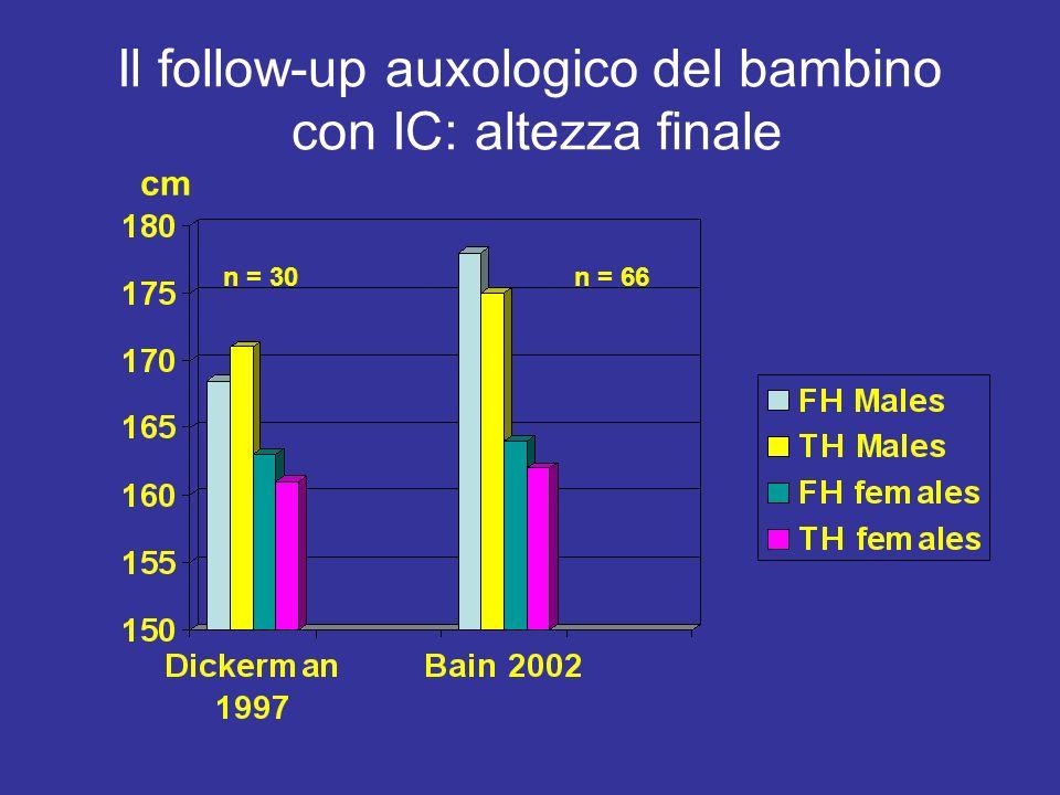 Il follow-up auxologico del bambino con IC: altezza finale cm n = 30n = 66